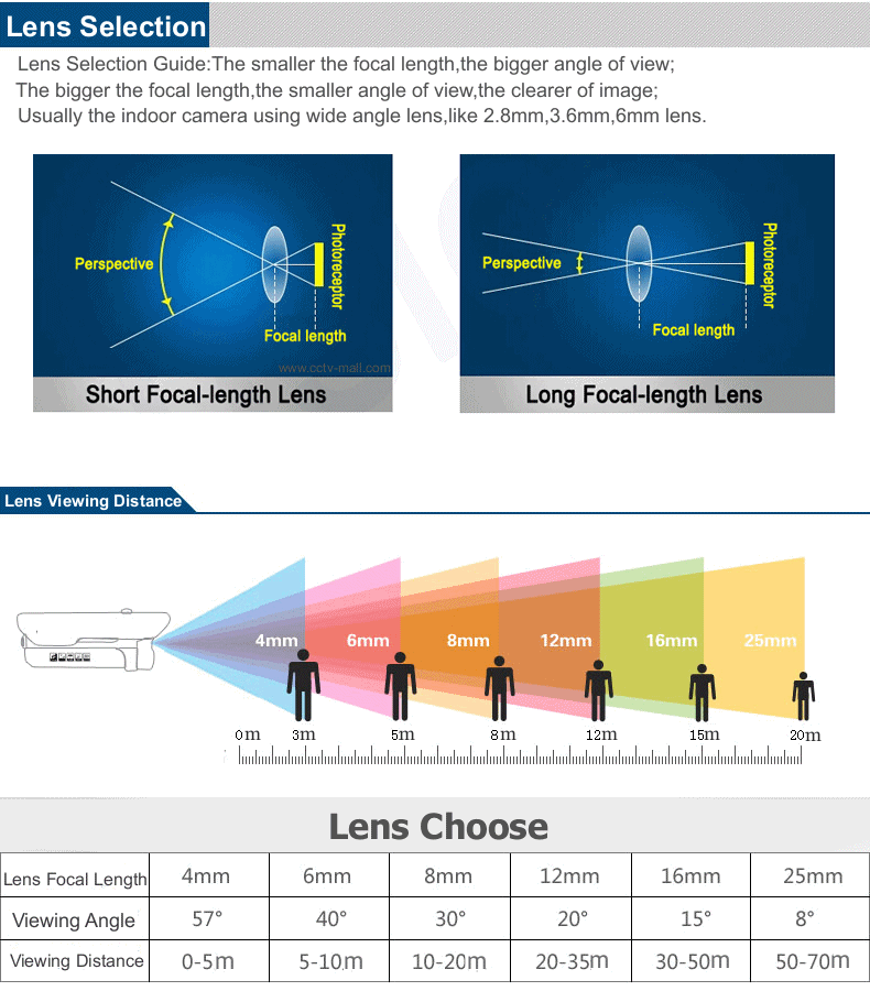 cctv camera selection guide pdf