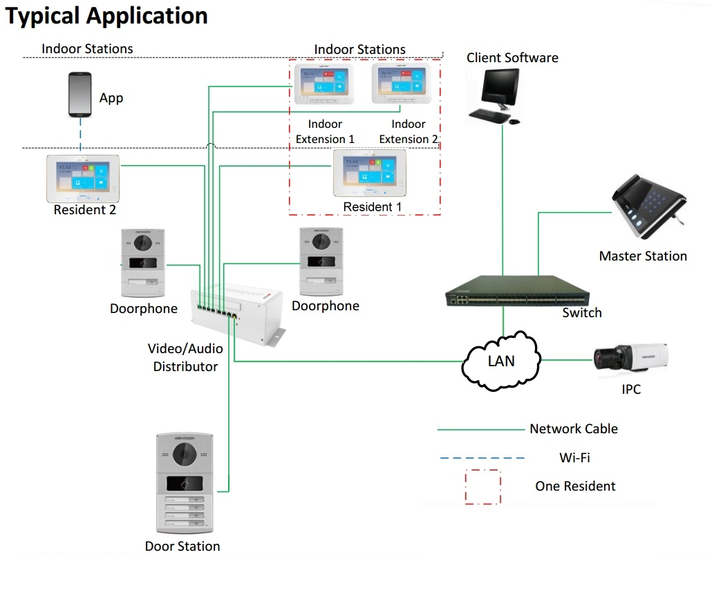 Hikvision ip video intercoms brochuredatasheet diagram ccuart Gallery